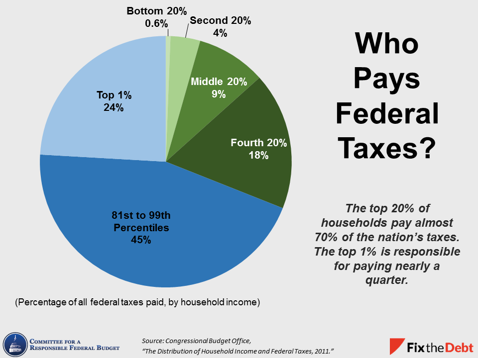 Tax day 2015 charts to explain our tax system committee for a