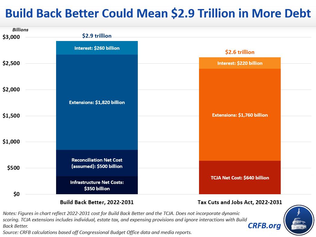 Build Back Better Could Mean $2.9 Trillion in More Debt