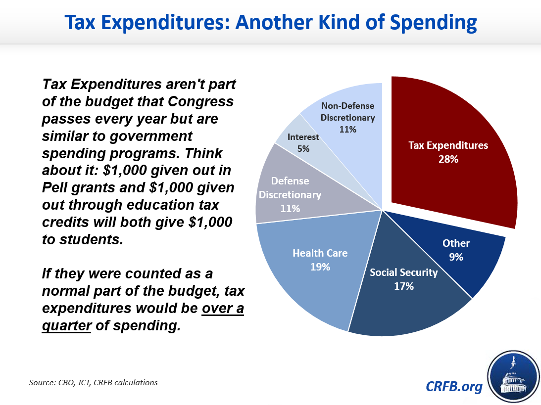 Contrary To Por Umptions The Largest Tax Expenditures Are A Handful Of Widely Used And Breaks Not Few Unpor Loopholes Like
