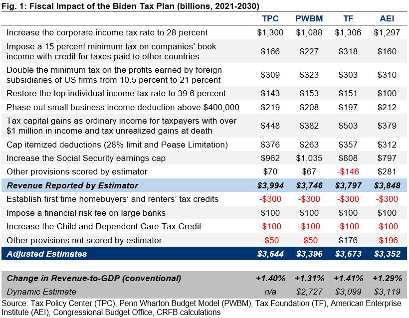 Understanding Joe Biden S 2020 Tax Plan Committee For A Responsible Federal Budget