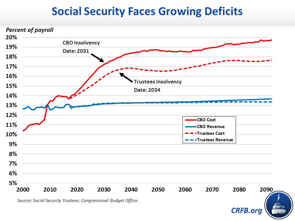 Social Security Faces Growing Deficits