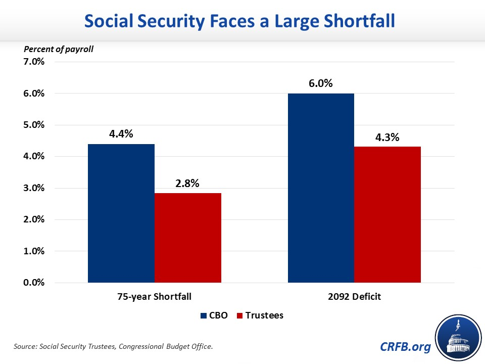 Social Security Faces a Large Shortfall