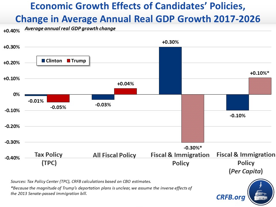 how it affects economic growth William gale and andrew samwick examine how income tax changes can affect long-term economic growth and find that, contrary to conventional wisdom, there is no guarantee that tax rate cuts or tax reform will raise the long-term economic growth rate.
