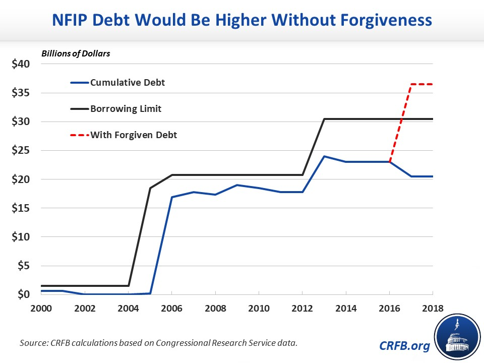 NFIP Debt Would Be Higher Without Forgiveness