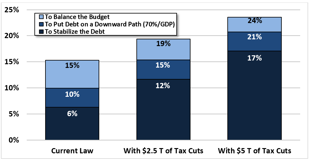 balancing federal budget To download the historical tables as a pdf  office of management and budget historical tables share: table 71—federal debt at the end of year:.