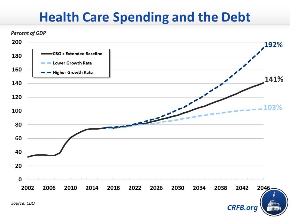 Health Care Spending_Health Care Spending and the Debt