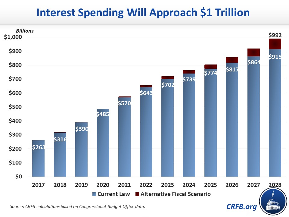 interest approaches 1 trillion jpg committee for a responsible