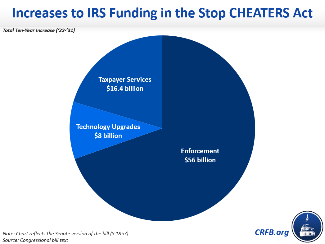 Increases to IRS Funding in the Stop CHEATERS Act
