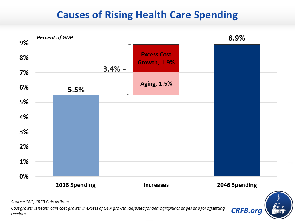 Percent of GDP_Causes of Rising Health Care Spending