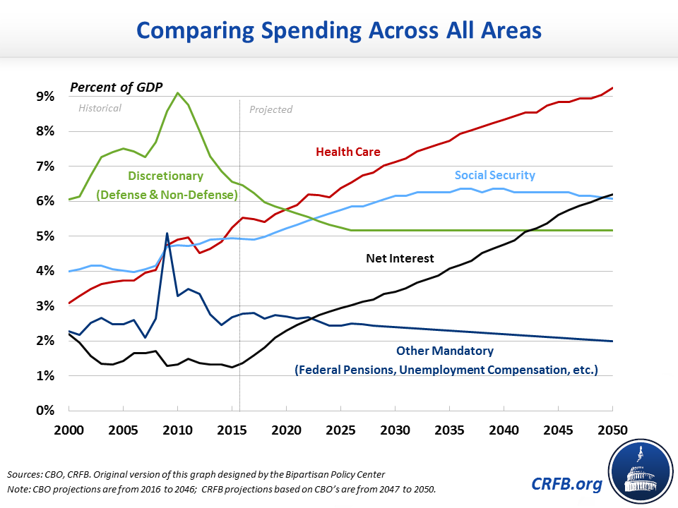 Percent of GDP_Comparing Spending Across All Areas
