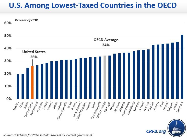 US is the fourth lowest country in the OECD by tax revenue as a share of GDP