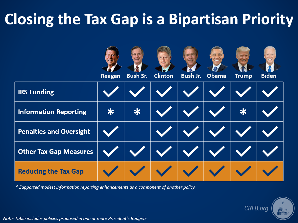 Closing the Tax Gap is a Bipartisan Priority