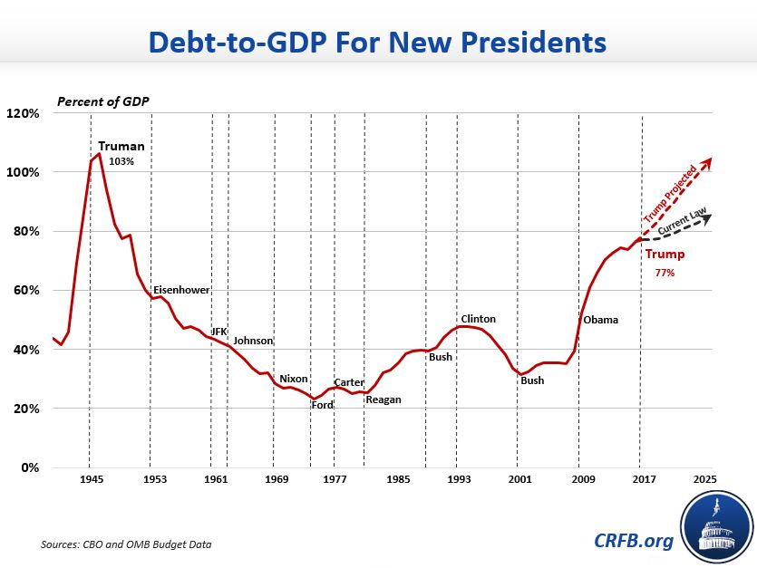 Trump will face highest debt to gdp ratio of any new president since trump will face highest debt to gdp ratio of any new president since truman publicscrutiny Images