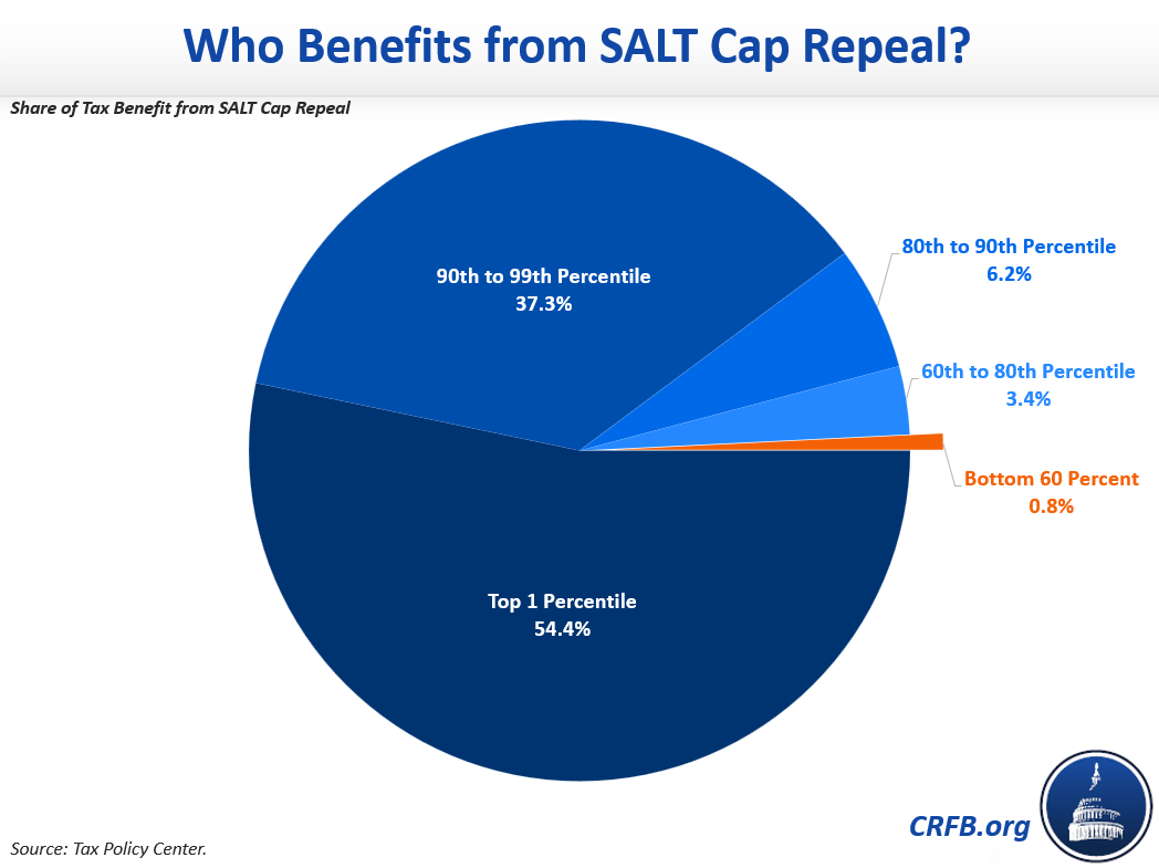 Who Benefits from SALT Cap Repeal?