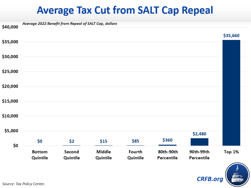 Average Tax Cut from SALT Cap Repeal