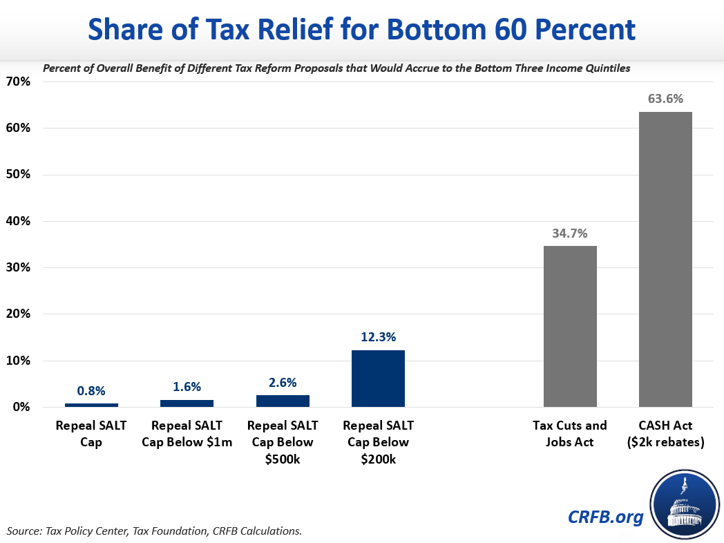 Share of Tax Relief for Bottom 60 Percent
