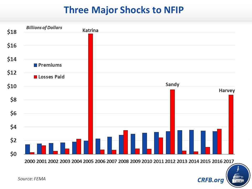 Three Major Shocks to NFIP