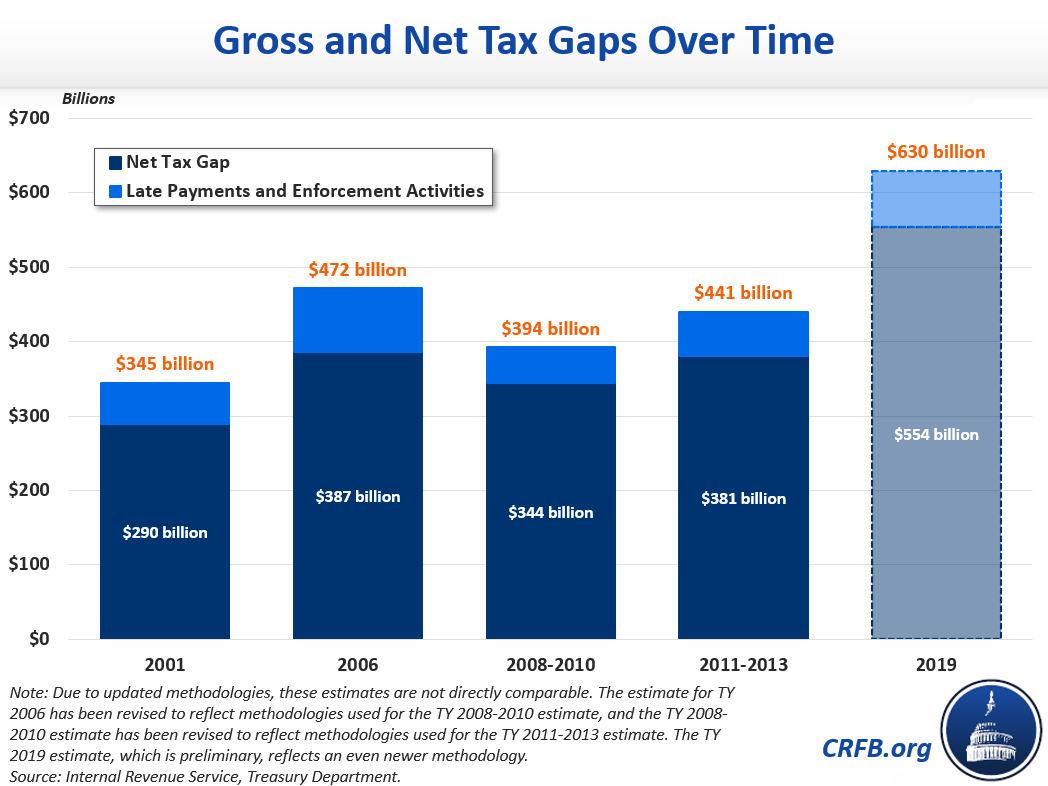 Gross and Net Tax Gaps Over Time
