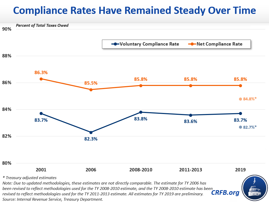 Compliance Rates Have Remained Steady Over Time