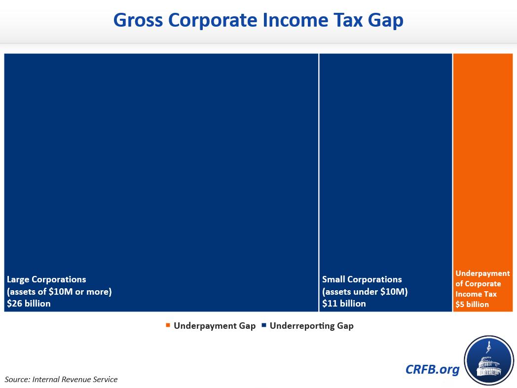 Gross Corporate Income Tax Gap