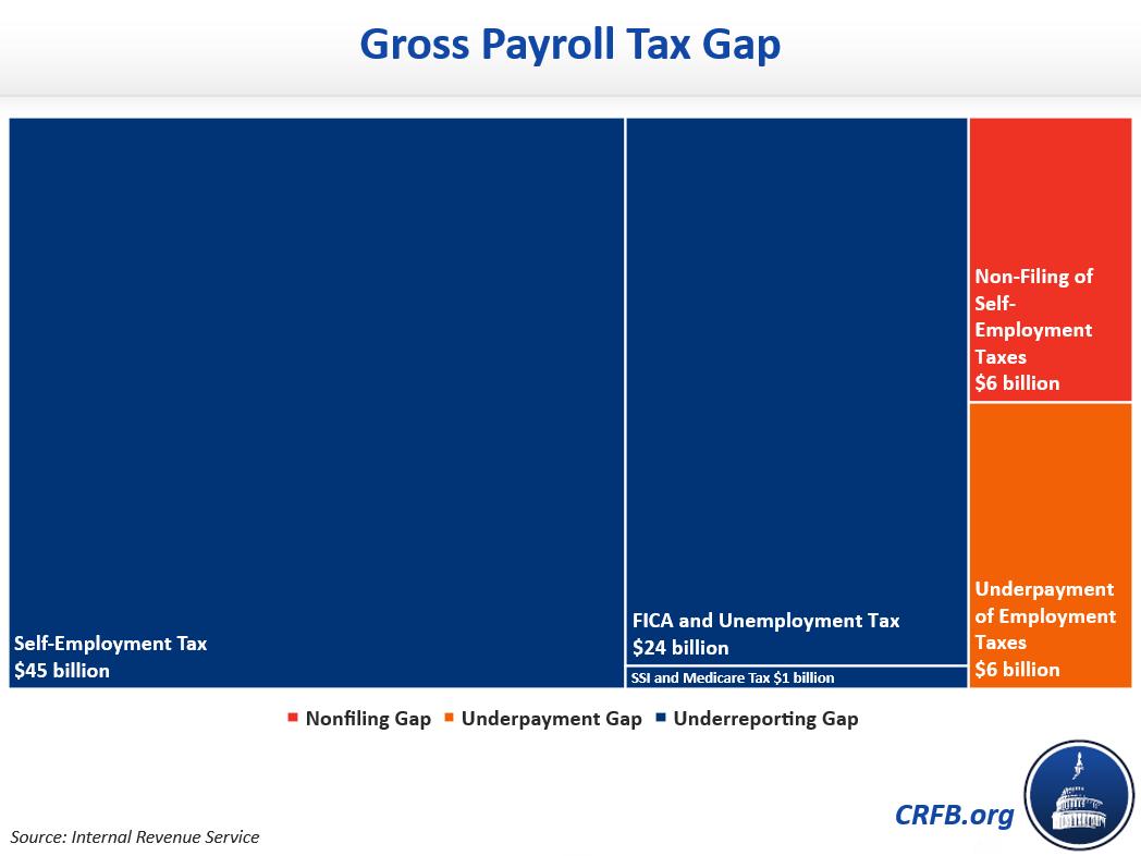 Gross Payroll Tax Gap