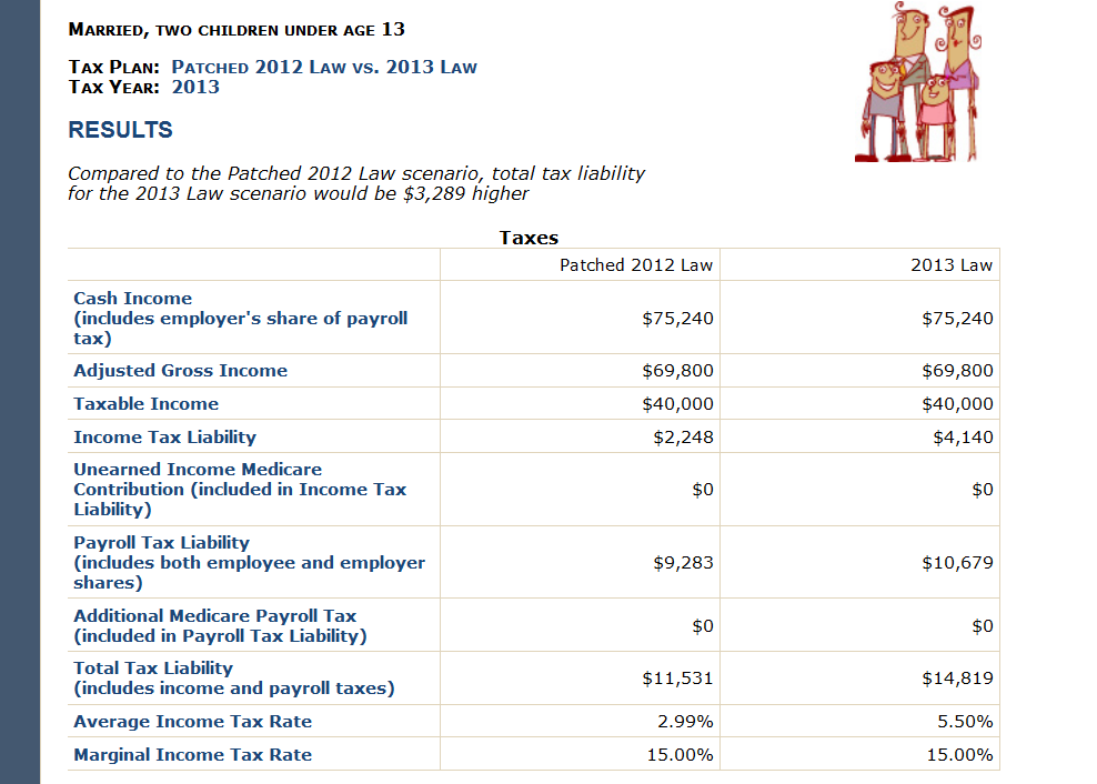 TPC Releases Fiscal Cliff Tax Calculator | Committee for a