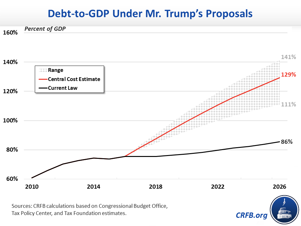 Image result for trump budget debt