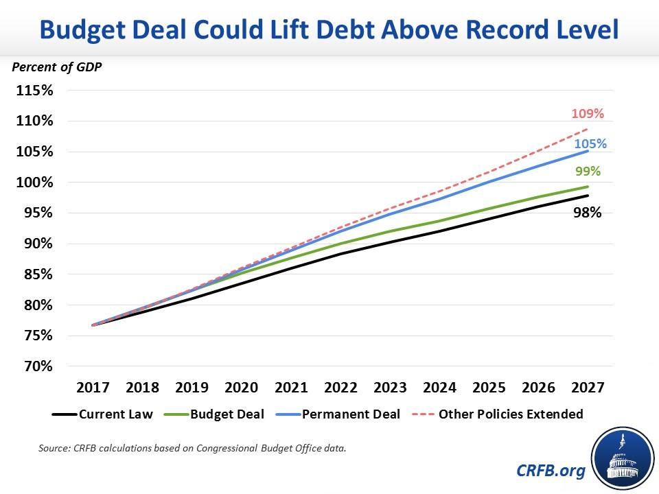 Budget Deal Would Assure Permanent Trillion Dollar Deficits