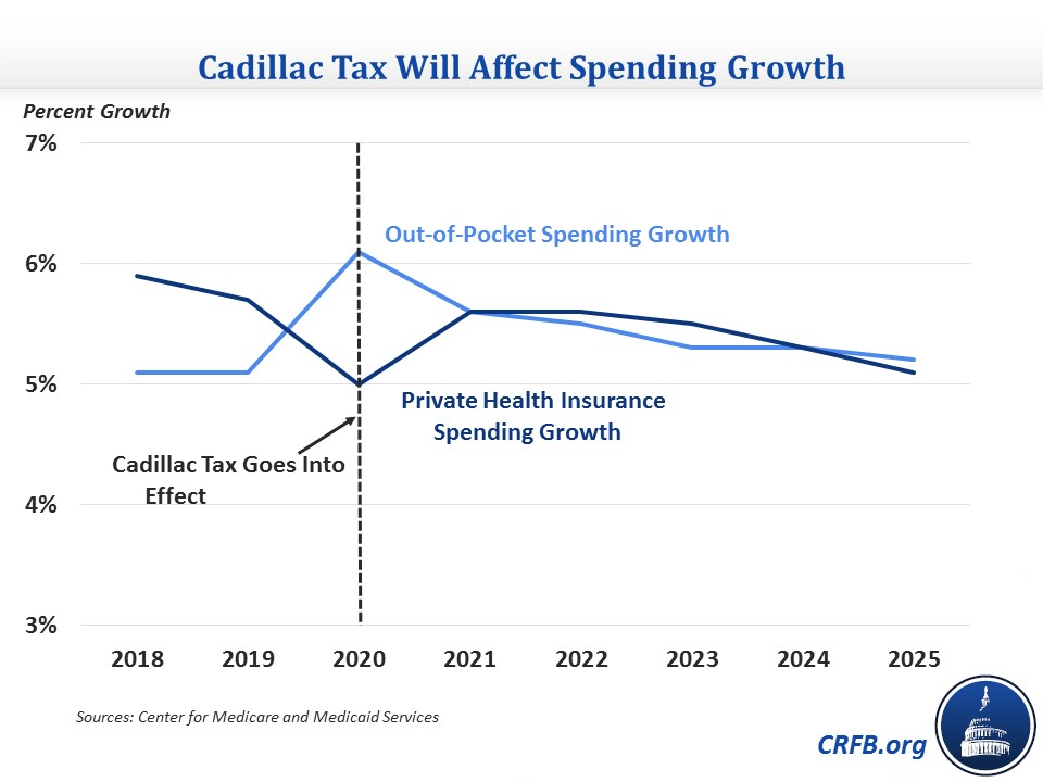 2018 cadillac tax. Exellent 2018 CMS Cites The Cadillac Tax As Slowing Rate Of Growth Private Health  Insurance Spending In Years After Goes Into Effect Throughout 2018 Cadillac