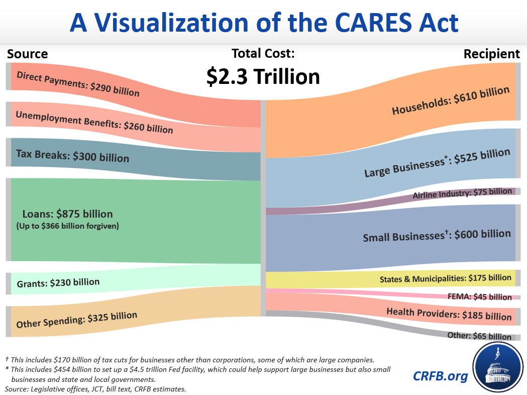 A Visualization of the CARES Act | Committee for a Responsible ...