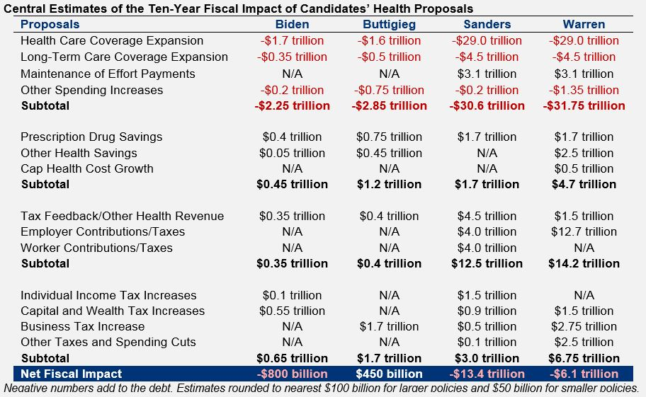 A detailed comparison table of our central estimates of the fiscal impact of candidates' health proposals.