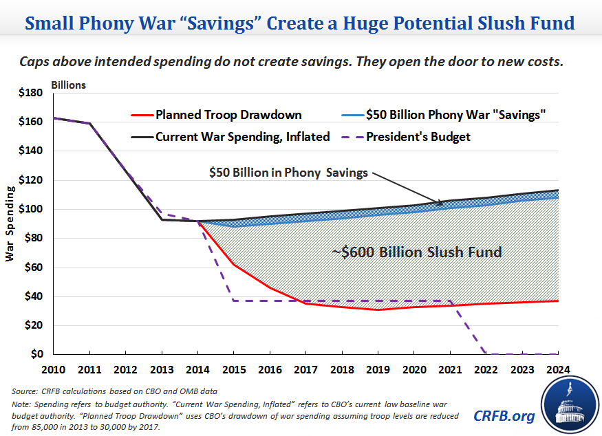 Top 14 Charts About the Budget in 2014 | Committee for a ...