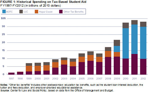Education Policy Is Tax Policy And Real >> Tax Expenditures For Higher Education Rival Spending On Pell Grants