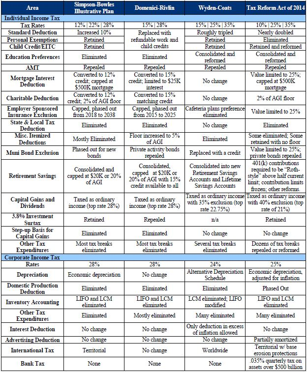 Comparison Chart How Camps Tax Reform Plan Stacks Up Committee