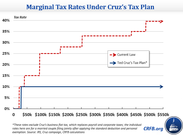 Senator Ted Cruz's Tax Reform Plan | Committee for a Responsible ...
