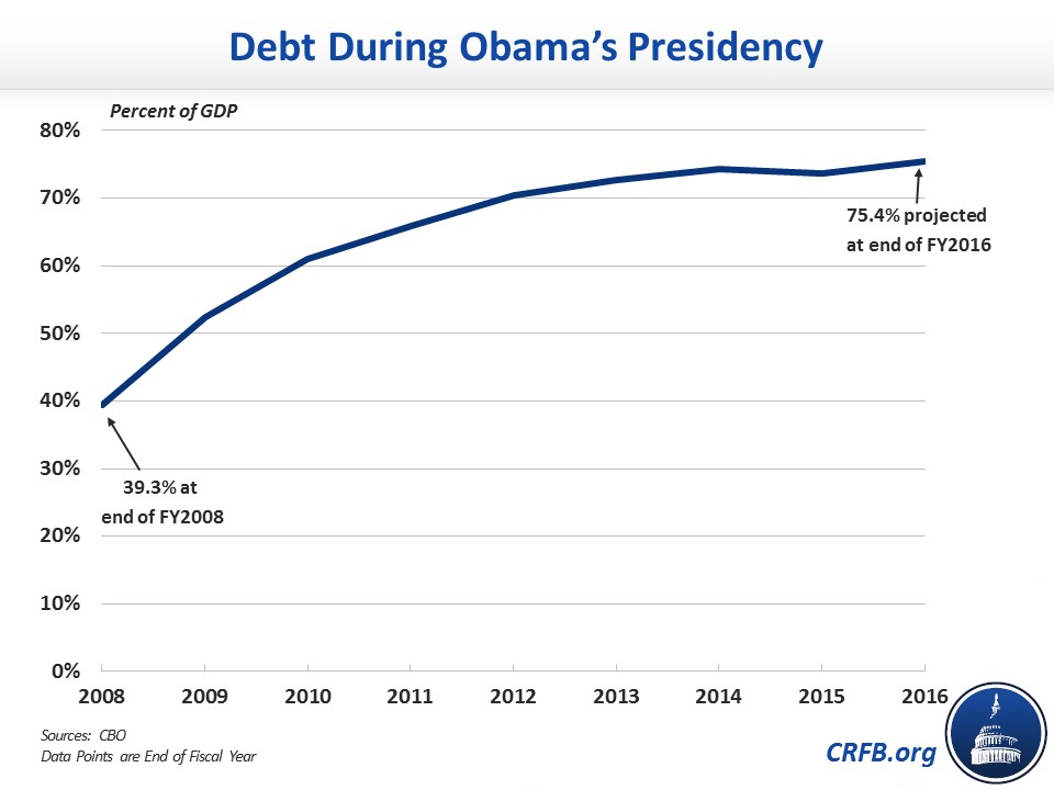 Has president obama doubled the national debt committee for a has president obama doubled the national debt sciox Image collections