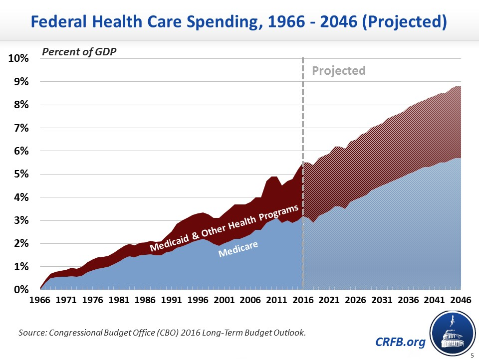 health care spending essay Buy health care spending essay paper online usa health care expenditures are counted as a percentage per person of national income and made up 17,9% of the total value of output goods and services produced in economy (sexton, 2012.