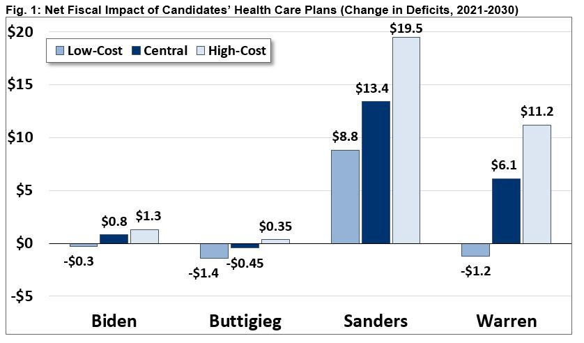 Net Fiscal Impact of Caniddates' Health Care Plans