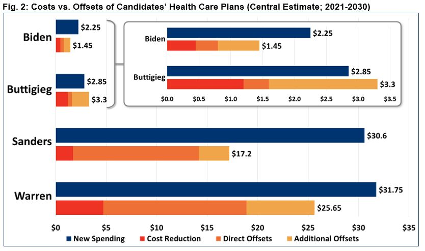 Costs vs. Offsets of Candidates' Health Care Plans