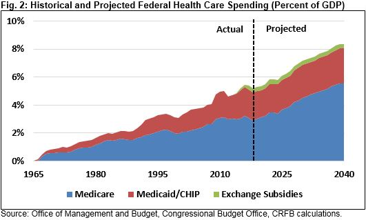 American Health Care: Health Spending and the Federal Budget ...