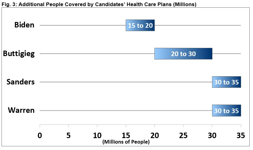 Additional People Covered by Candidates' Health Care Plans
