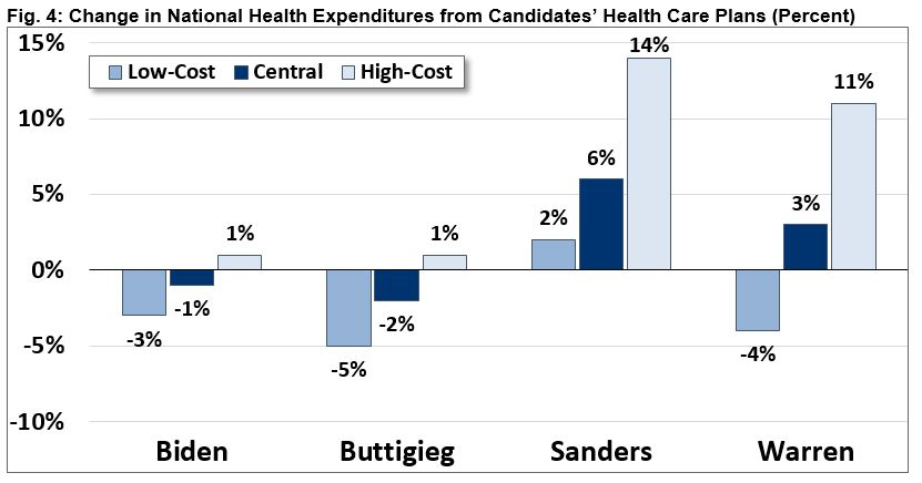 Change in National Health Expenditures from Candidates' Health Care Plans