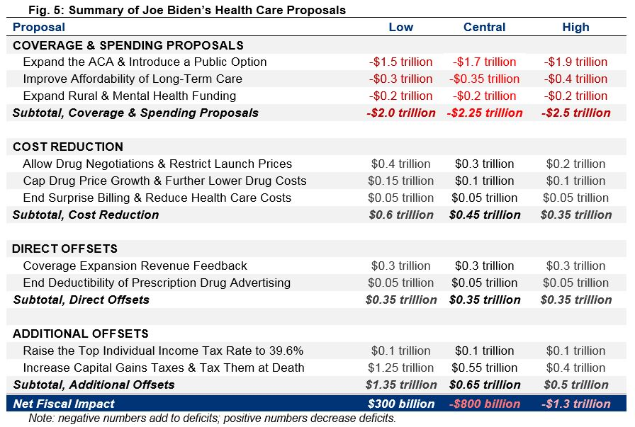 Summary of Joe Biden's Health Care Proposals