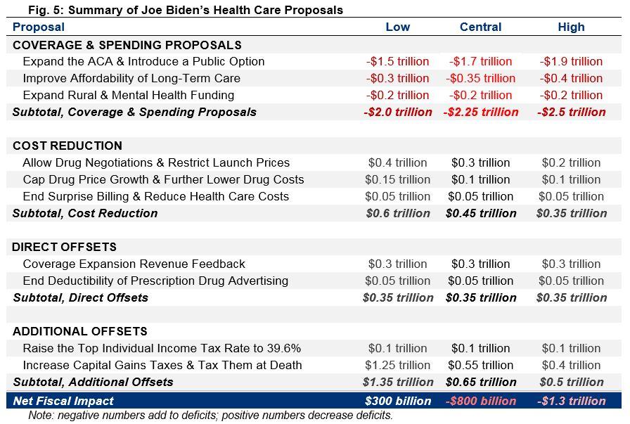 Summary of Joe Biden's Health Care Proposals