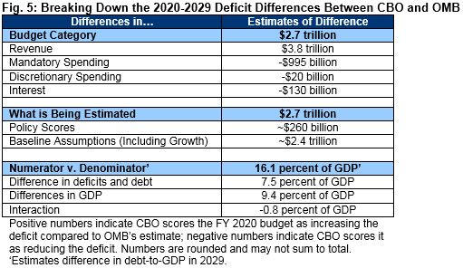 CBO's Analysis of the President's FY 2020 Budget | Committee