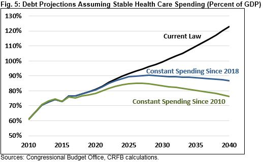 American Health Care: Health Spending and the Federal Budget