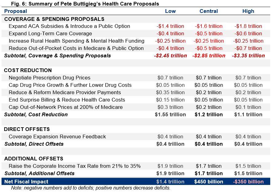 Summary of Pete Buttigieg's Health Care Proposals