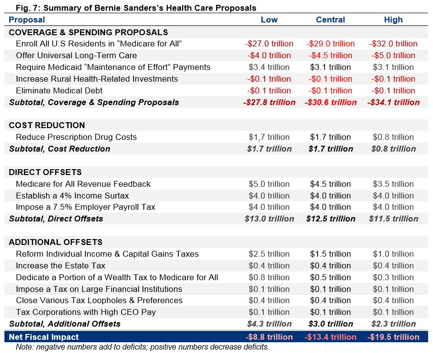Summary of Bernie Sanders's Health Care Proposals