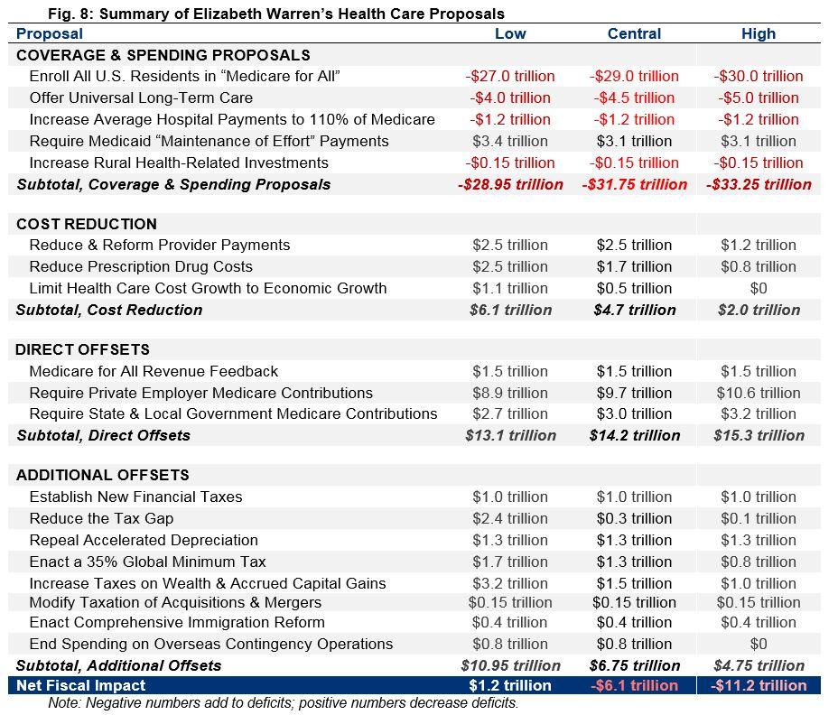 Summary of Elizabeth Warren's Health Care Proposals