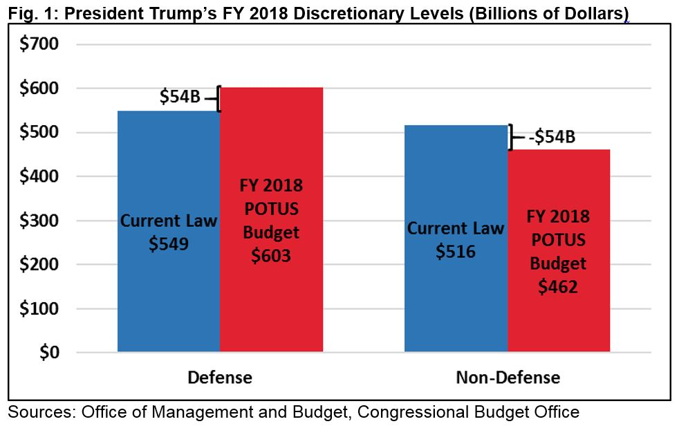 President trumps fy 2018 skinny budget committee for a non defense reductions would affect most agencies malvernweather Gallery